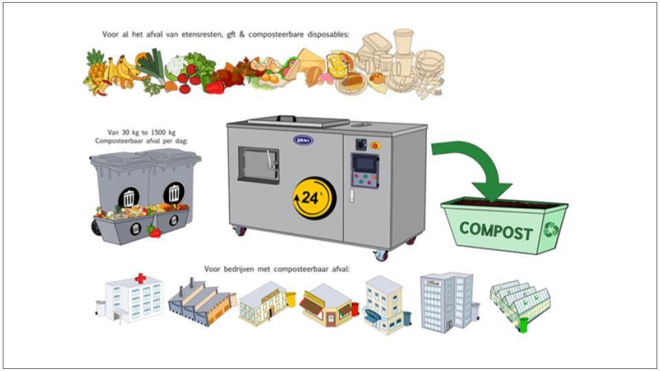 Oklin composters