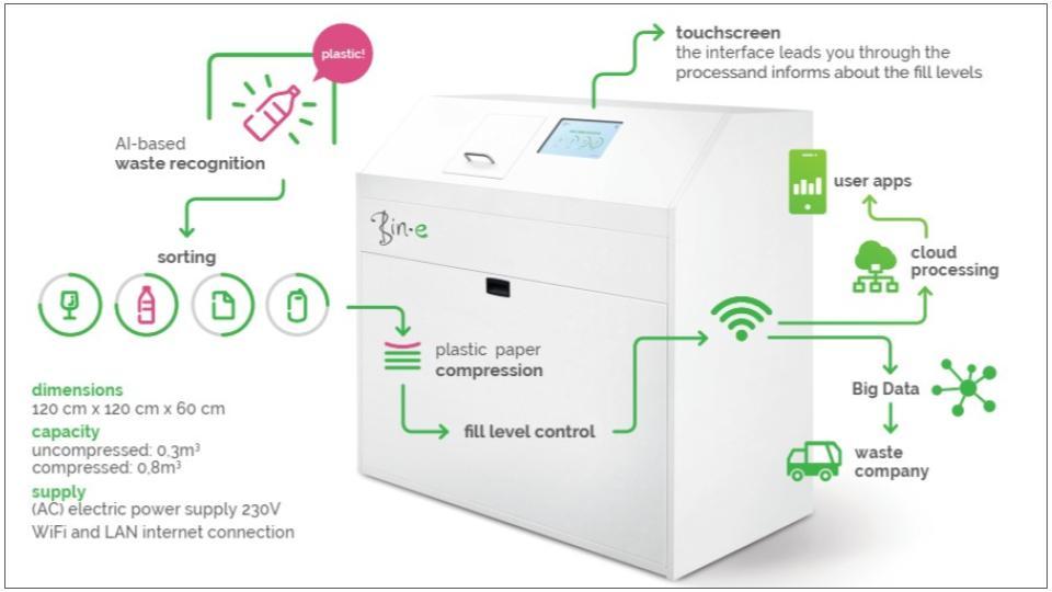 Bin-e automatische afvalscheiding