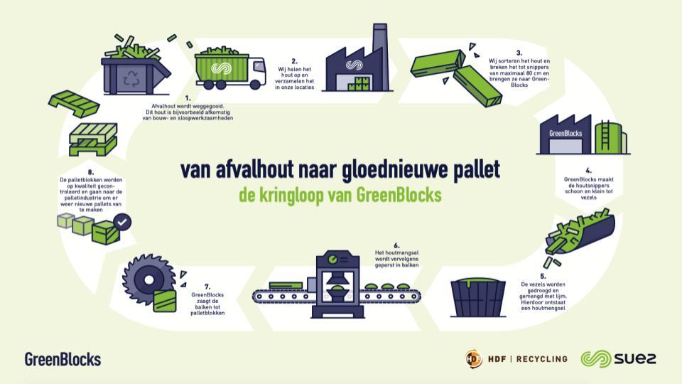 SUEZ en HDF Recycling gaan palletklossen produceren